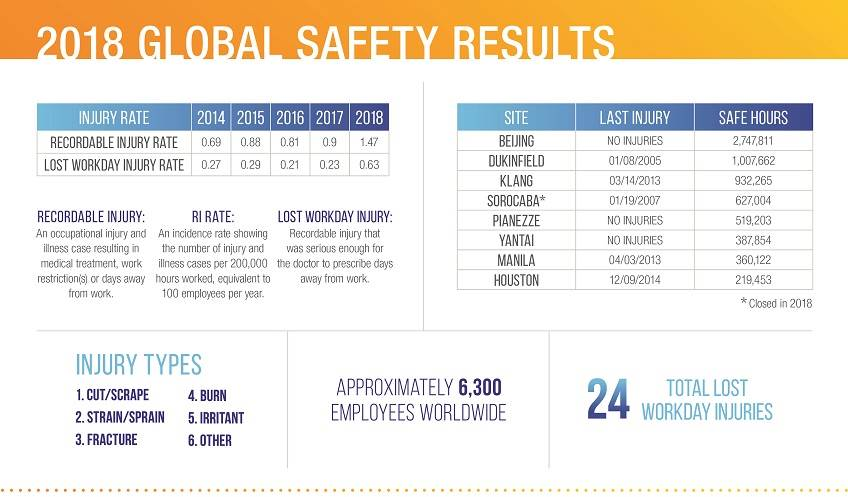 H.B. Fuller 2018 Global Safety Results