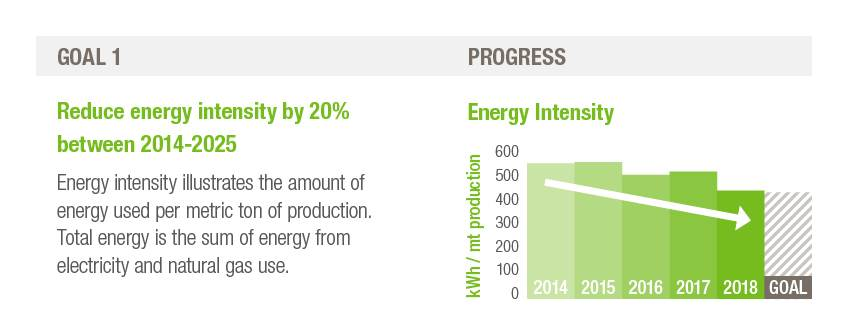 H.B. Fuller Sustainability Goal one, reduce energy intensity by 20% between 2014-2025.