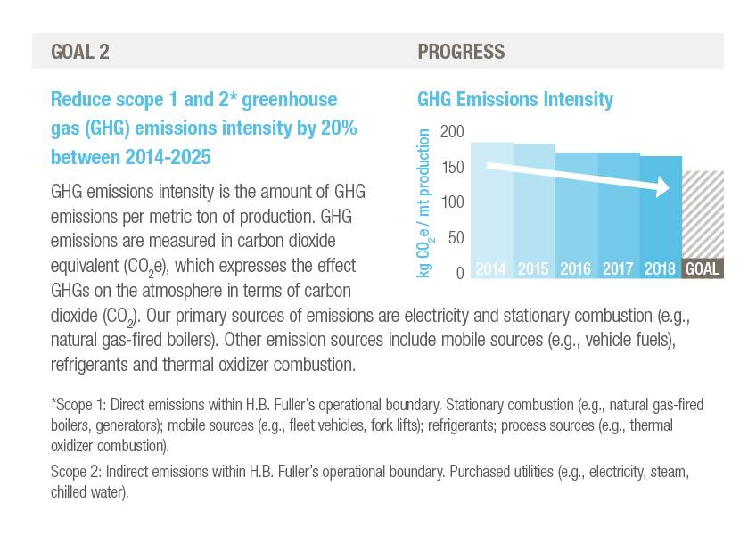 H.B. Fuller sustainability goal two, reduce 1 and 2 greenhouse gas GHG emissions intensity by 20% between 2014-2025.