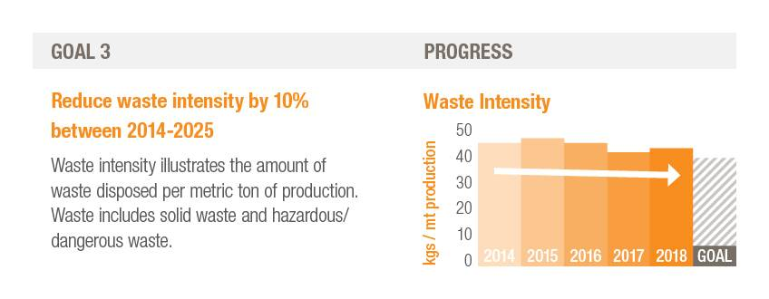 H.B. Fuller sustainability goal three, reduce waste intensity by 10% between 2014-2025.
