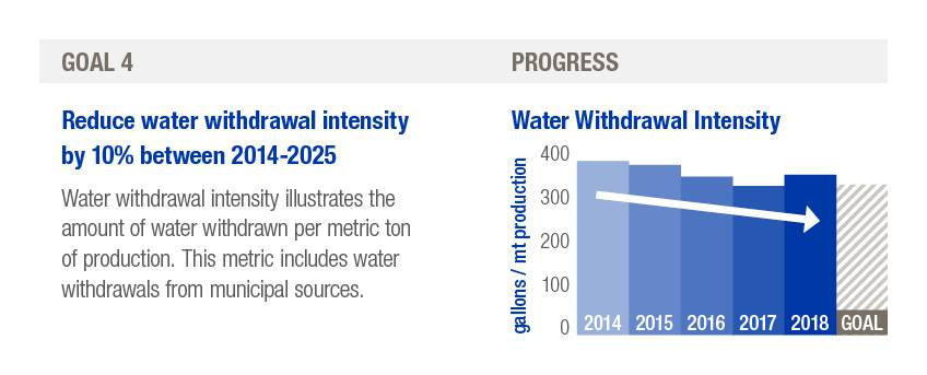 H.B. Fuller sustainability goal number four, reduce water withdraw intensity by 10% between 2014-2025.