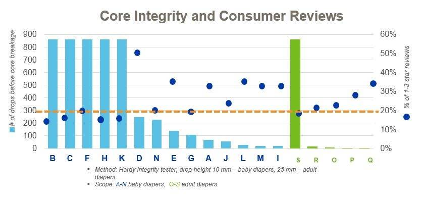 Core integrity and consumer reviews.