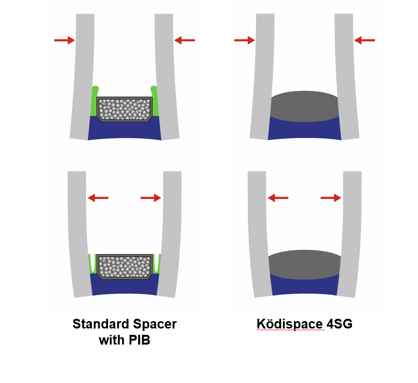 Graphic of standard spacer with PIB and Kodispace 4SG.