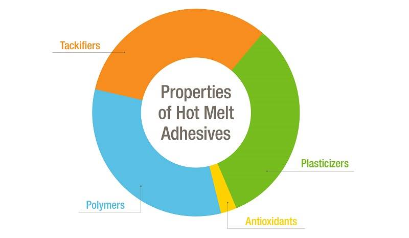 Chart of properties of hot melt adhesives.