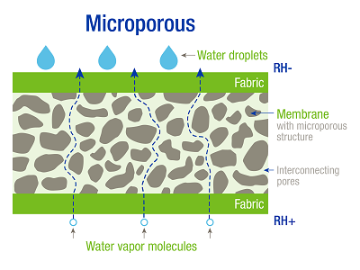 H.B. Fuller schematic of microporous fabric membranes.