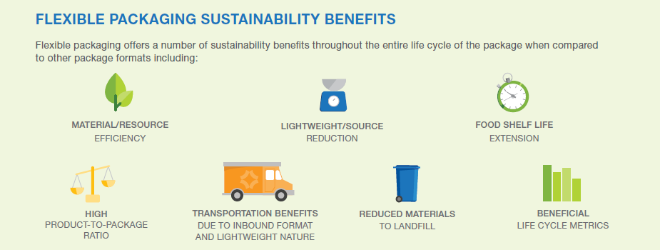 Flexible Packaging Sustainability Benefits Illustration.