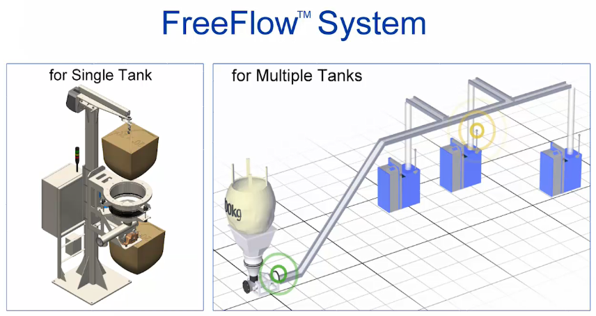 H.B. Fuller FreeFlow system comparison for a single tank and for multiple tanks.