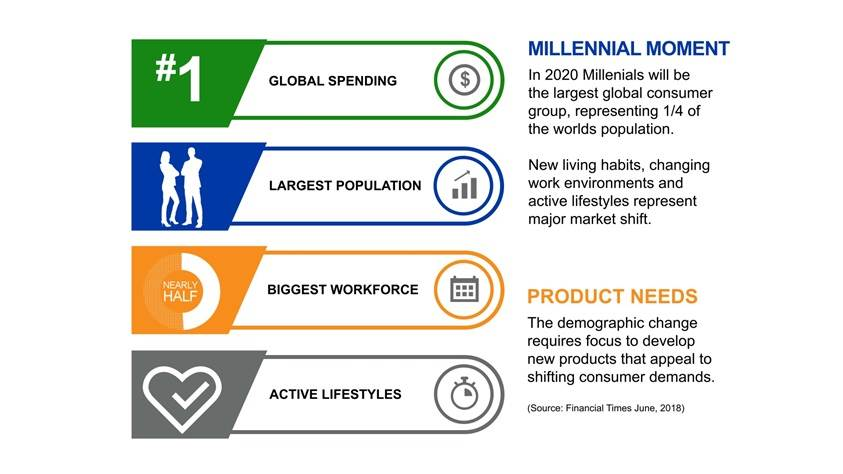 Millennial moment and product need changes in the feminine hygiene market.
