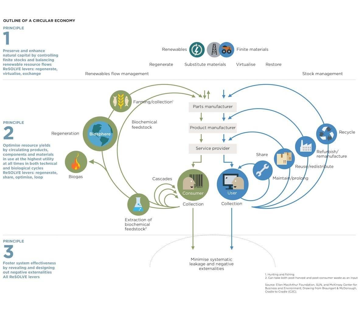 Circular flow chart of materials and components.