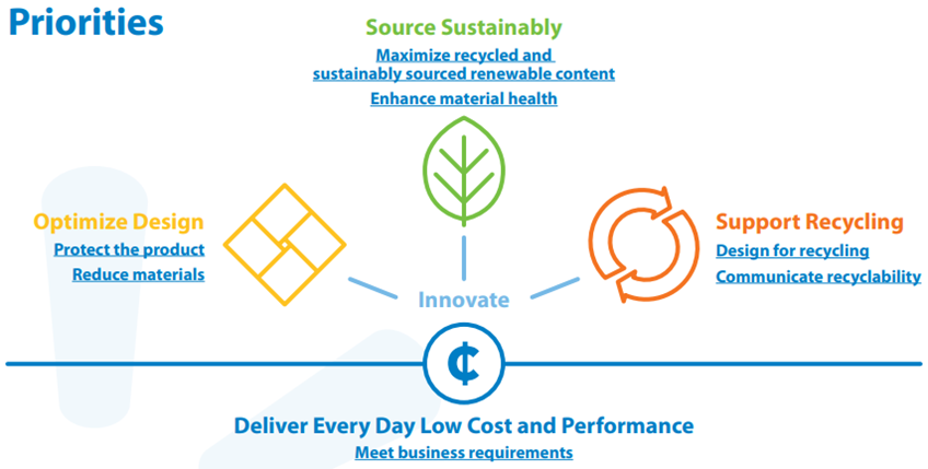 Walmart Sustainability Hub Graphic