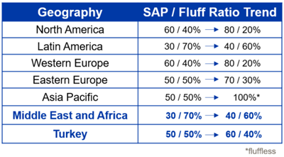 Global SAP to Fluff Ratio Trend