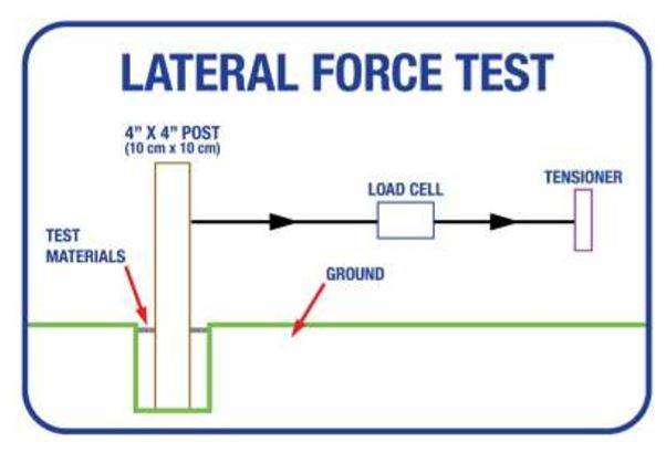 Lateral Force Test Graphic