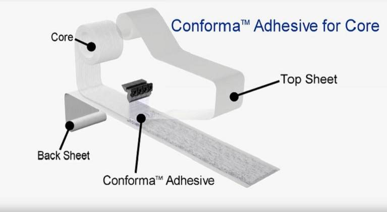 Conforma adhesive for nonwoven core